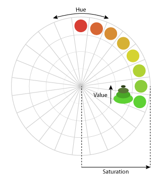 Color distribution in an image with HTML5